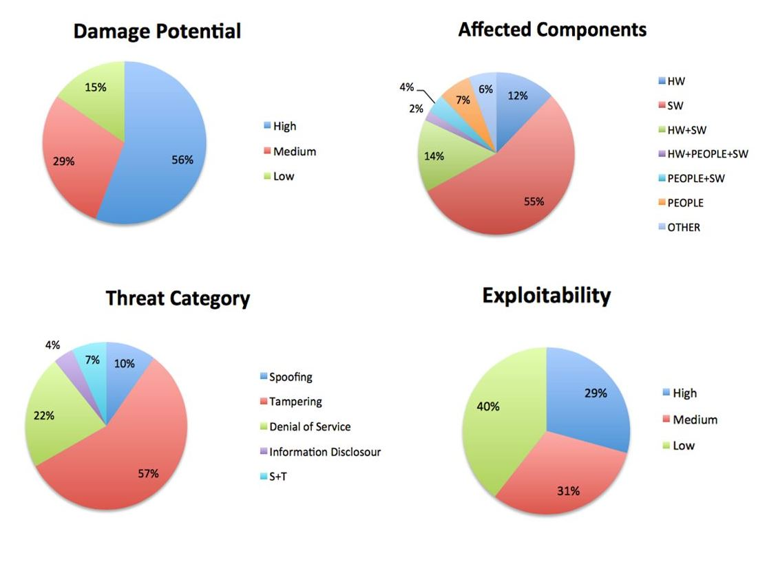Security threats categorized.